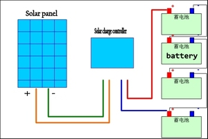 Image 4 - MPPT Solar Panel cells Charger Controller booster Adjustable 24V 36V 48V 60V 72V Battery charging voltage Regulator