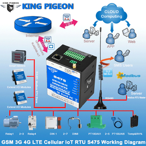 Image 2 - Ethernet Cellular IoT RTU Data Acquisition Monitoring System support Dual Sim card RS485 serial server Modbus Master/Slave S475
