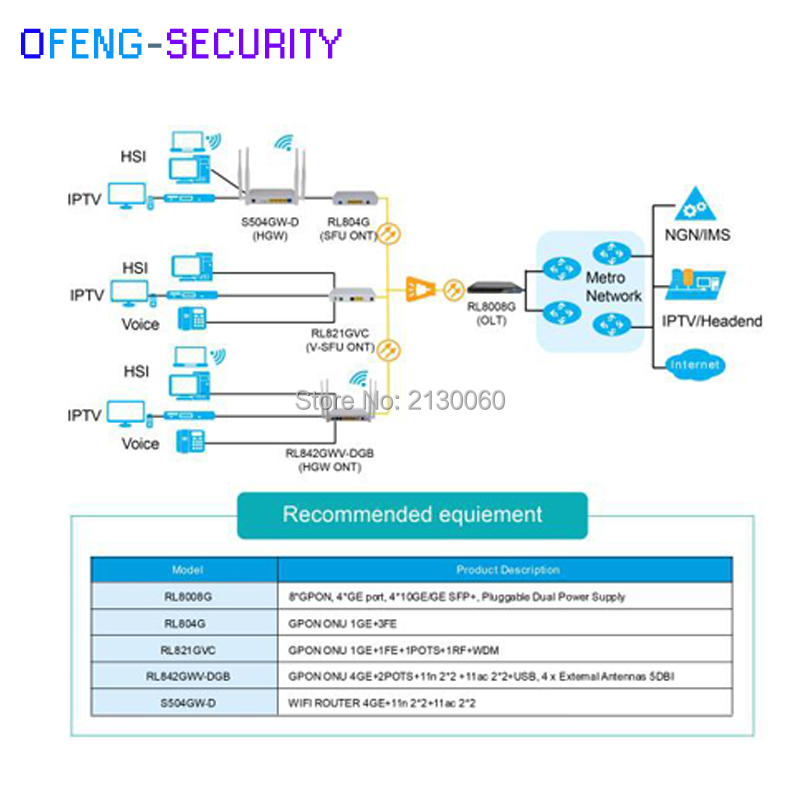 Compatible With Main Olt Vendor Customized Gpon Ont Onu Rl804g 1ge+3fe Cellphones & Telecommunications