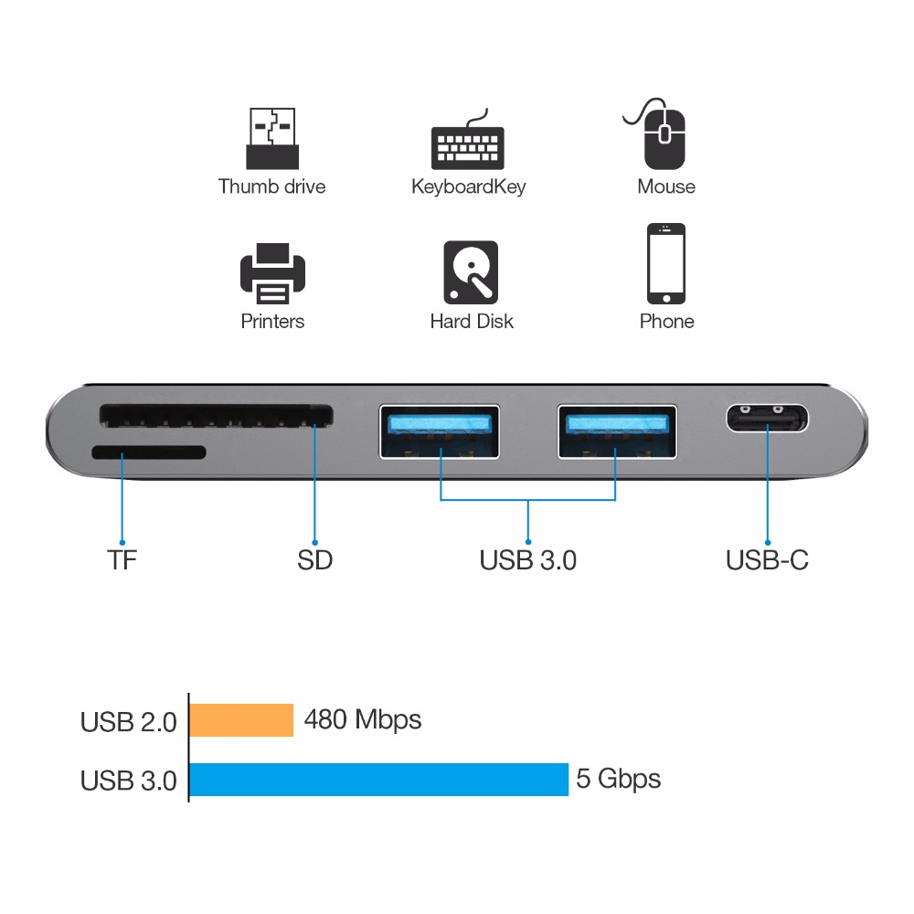 Jckel USB C 3 1 Dock Dongle Thunderbolt 3 Adapter With USB C 3 0 SD TF Card Reader Type C PD Charging Port Combo For Macbook pro