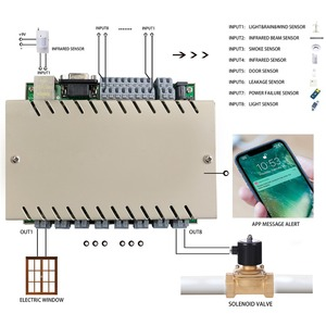 Image 5 - 8 Gang Network WiFi TCP IP Relay Control Diy Switch Module Smart Home Automation Remote Controller Security Alarm  by kincony