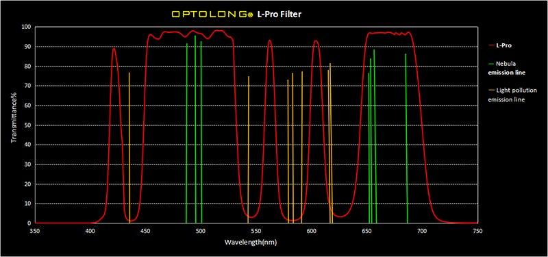 Optolong l-pro sony-ff para astrofotografia selvagem arquivado filtros de poluição luminosa