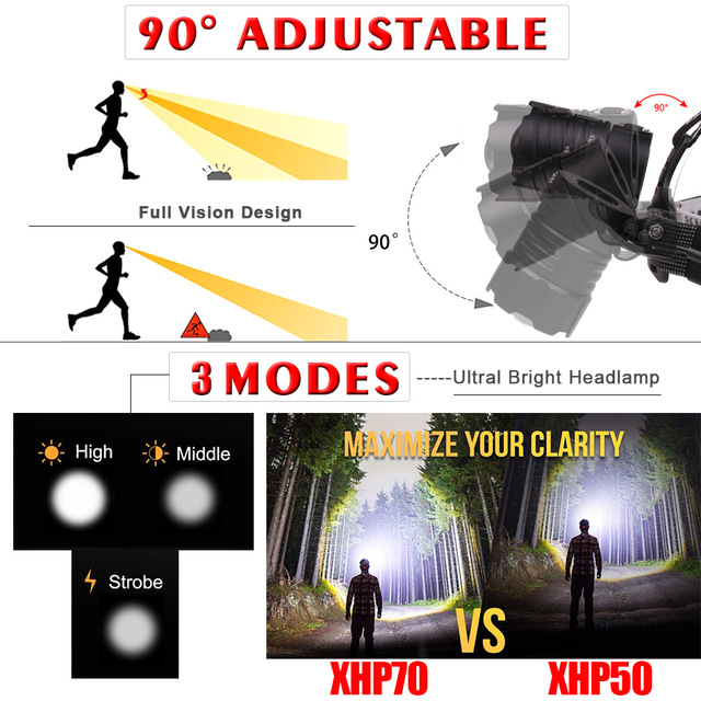 Super Bright XHP-70.2 Headlamp Fishing Camping headlight High Power lantern Zoomable  USB Torches  3*18650 battery Flashlight