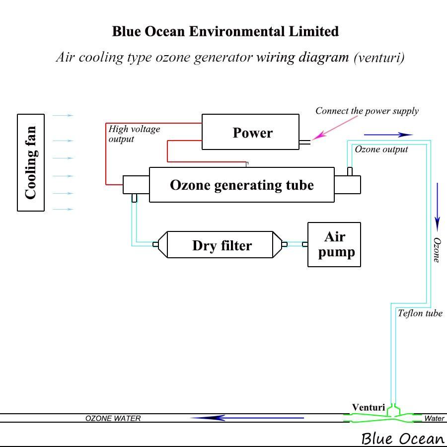 오존을위한 CE FCC 고압 - 가전 제품 - 사진 3