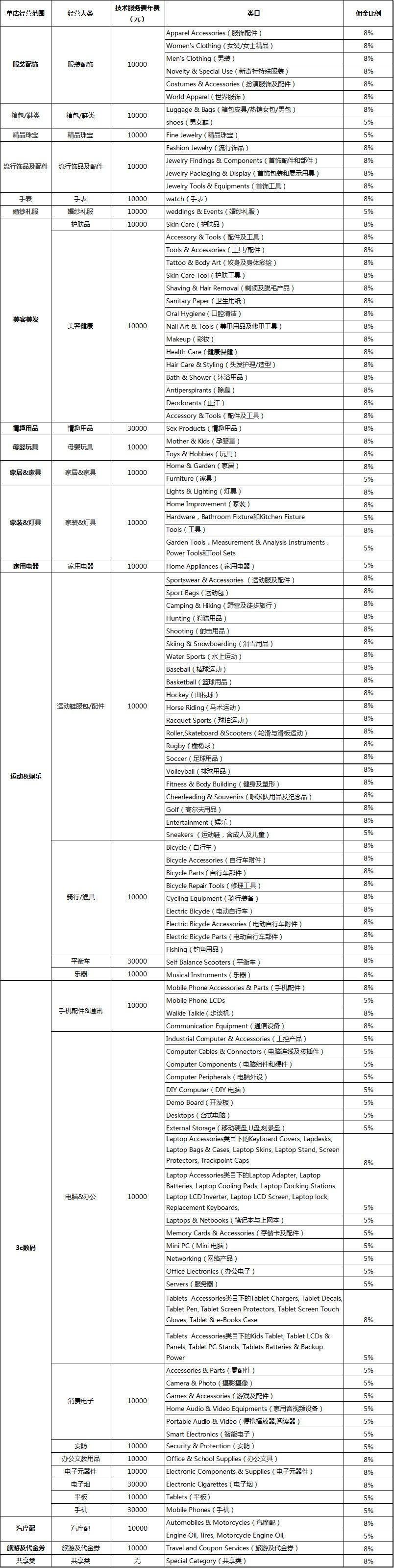 全球速卖通平台规则(卖家规则)官方更新时间:2017-8-10-浙江义乌网-跨境电商