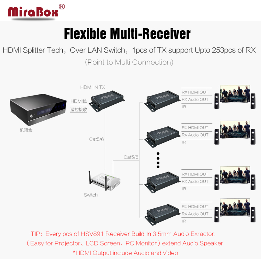 Mirabox HDMI IR Extender Over Cat5/cat5e/cat6 LAN 120M HDMI Extender With IR Control Support 1080p Full HD HDMI IR Extender support ir remote control mt viki 100m 330ft hdmi extender repeater over cat lan cable hdmi1 3 hdmi1 4b extension mt ed06 ir