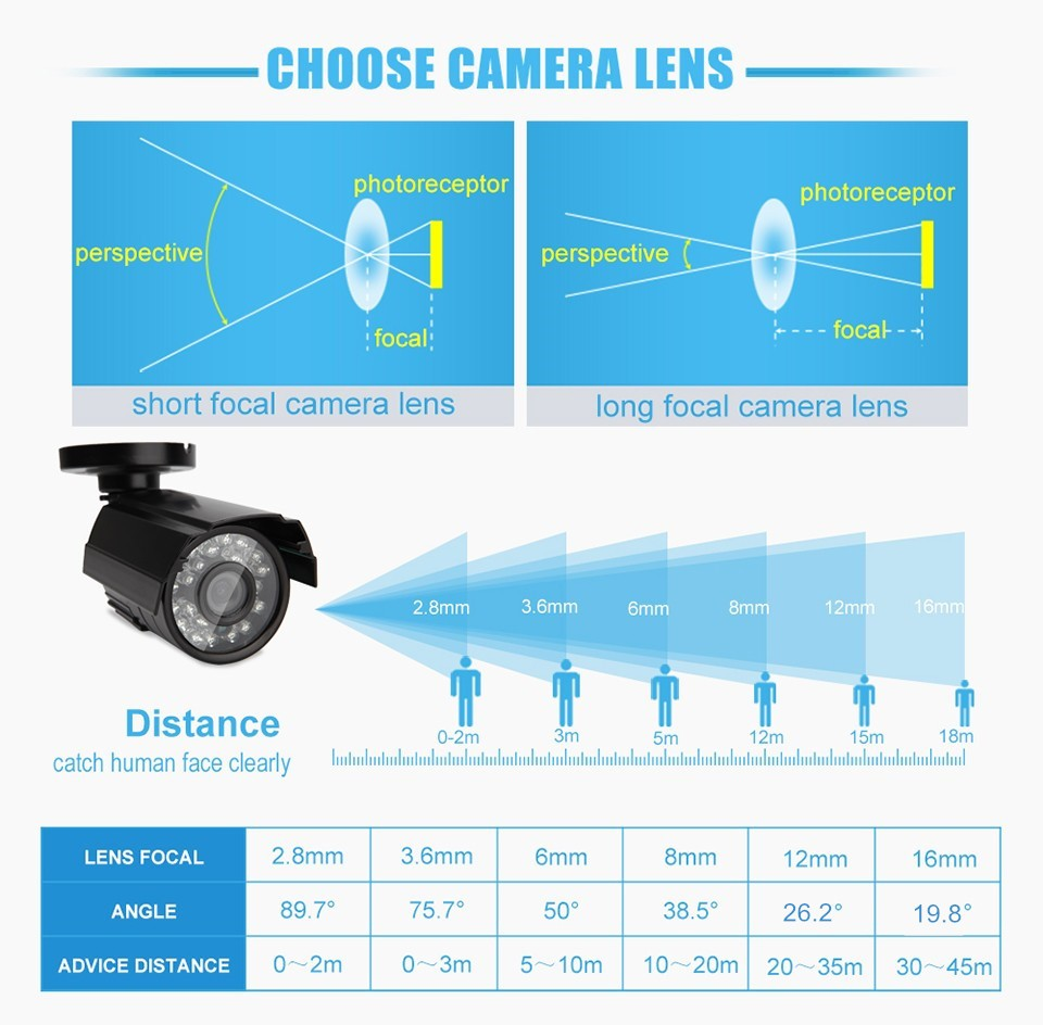 lens and distance