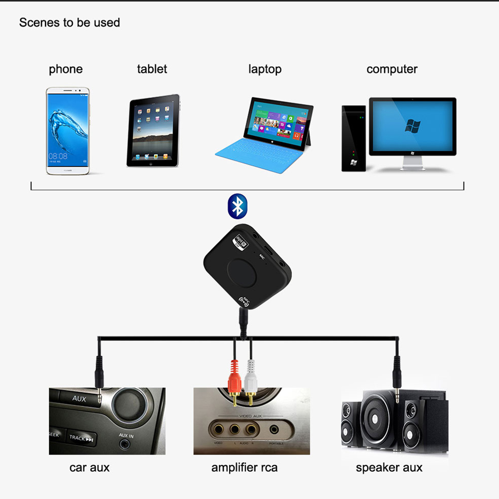 Aliexpress.com : Buy Rylybons Wireless Bluetooth Receiver Adapter APTX Audio Music Adapter 3.5mm