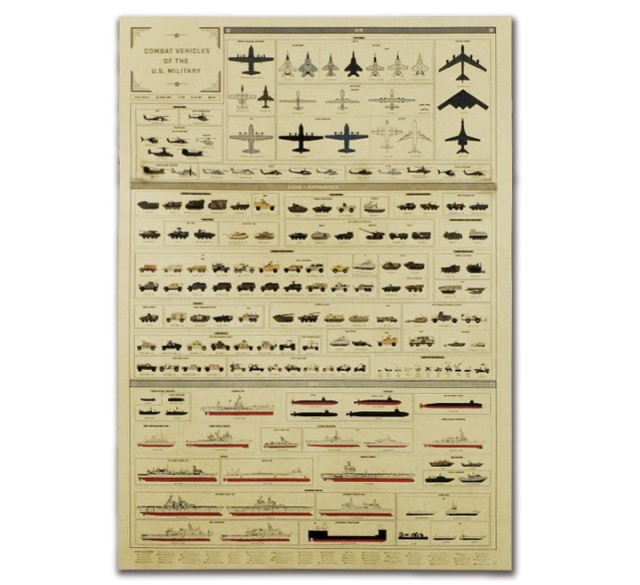 History Of Weapon Evolution Vintage Kraft Paper Poster Home Decoration  Art Magazines Classic Retro Posters Decorativos