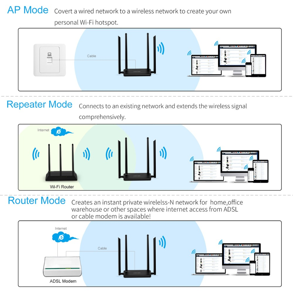 Wavlink Ac1200 Wireless Wifi Router High Power Dual Band 24ghz Wired Network Diagram Repeater 5ghz With 45dbi Gain External Antenna In Routers From