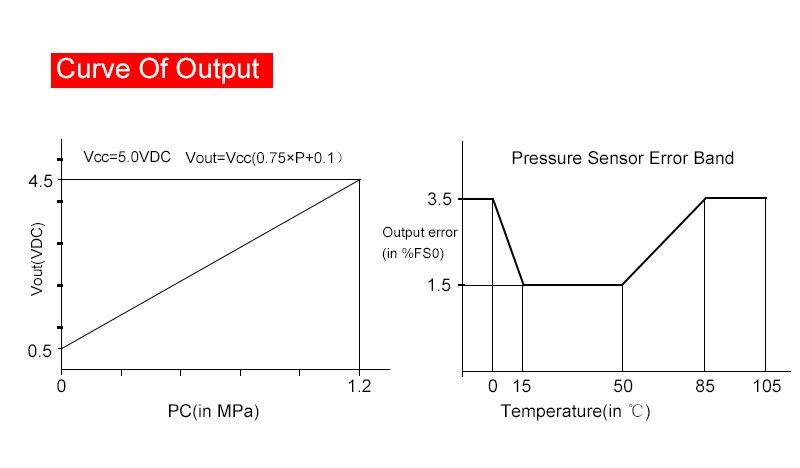 0 1 2 MPa 0 174 PSI Pressure Sensor Transmitter Gas Diesel Water Air Pressure Transducer Sensor G1 4 DC 5V in Pressure Sensors from Tools