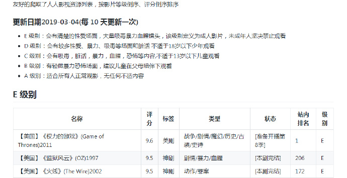 美日韩剧电影等级划分列表福利分享 第4张