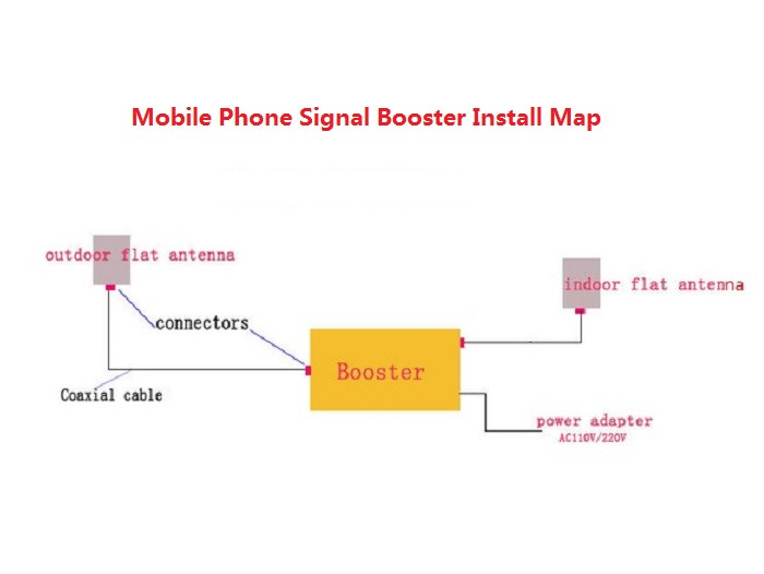 signal internet Repeater 2100 9