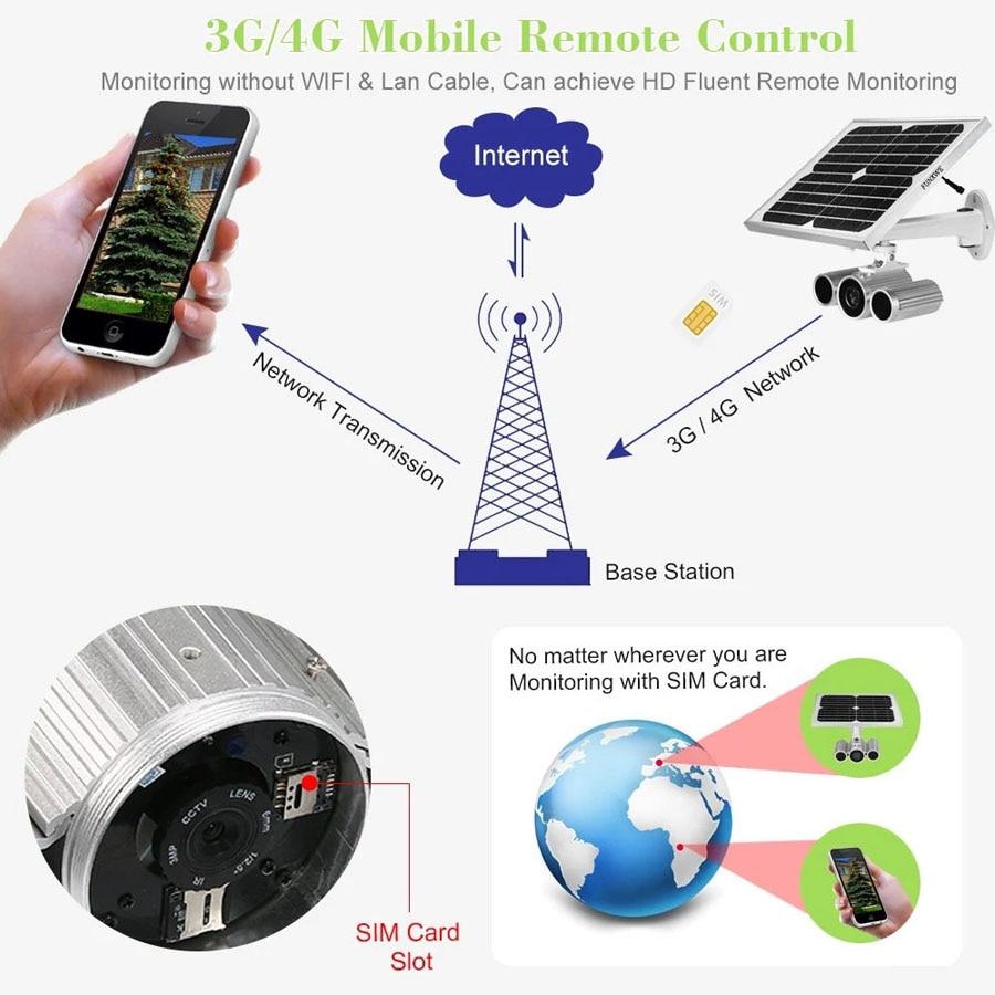 US $337 26 27% OFF|Funxwe 4G LTE Wireless Network 1080P Solar Power Battery  Powered IP Camera 3G GSM CCTV Surveillance WiFi Outdoor SIM Card Slot-in