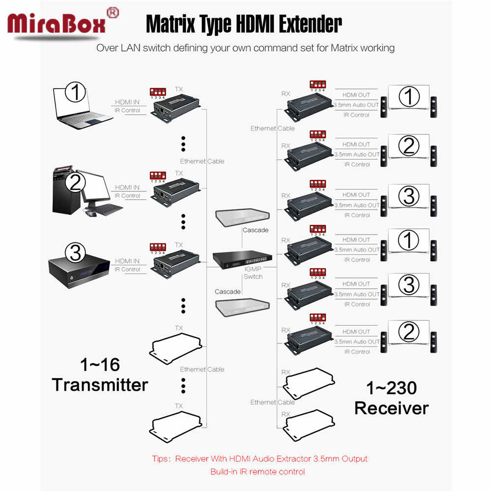 HSV891Matrix TCP IP HDMI Extender IR N X N 120 m מעל Cat5/5e/6 UTP STP Rj45 כבל HDMI Ethernet משדר ומקלט מעל IP