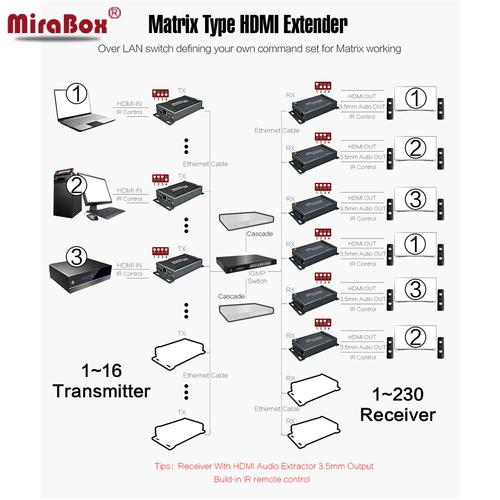HDMI Matrix HDMI Extender over TCP//IP extends 150m with IR remote control