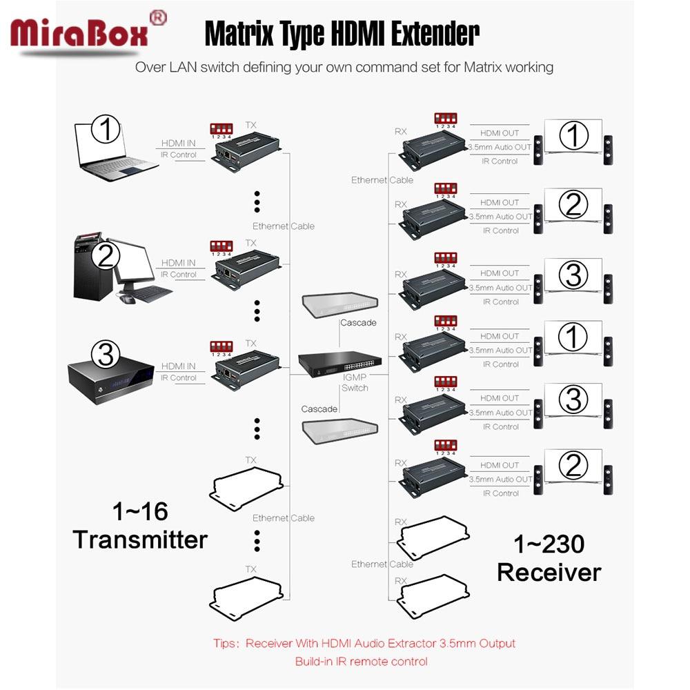 HSV891Matrix TCP IP HDMI Extender IR N X N 120m over Cat5