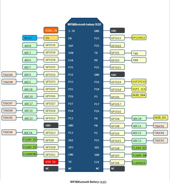 Купить с кэшбэком LILYGO TTGO WiFi & Bluetooth Battery ESP32 Module ESP32 0.96 inch OLED Development Board