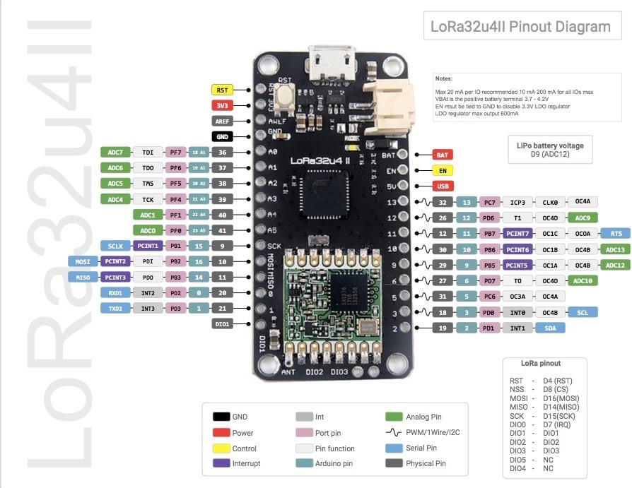LoRa32u4 II lorawan lora development board