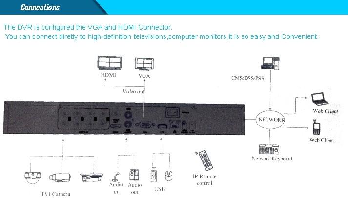 CCTV TVI DVR