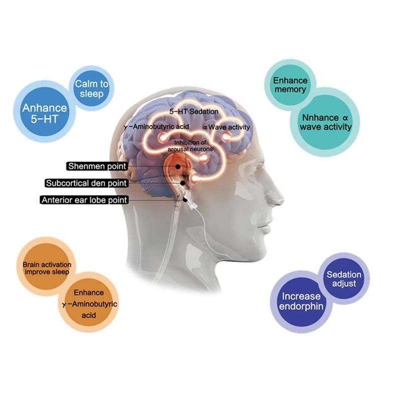 Eletroterapia craniana estimulador ces dispositivo terapia alfa insônia anti sono para ansiedade insônia depressão enxaqueca relaxado