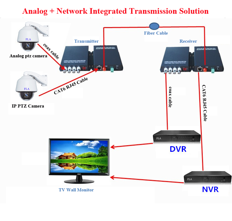 4v1d1e cctv system video data ethernet optical fiber media converter 4ch  video + 1ch rs485 data +1ch 10/100m ethernet 20km fc-in surveillance system  from