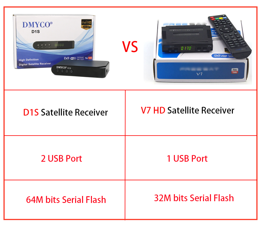 D1S Satellite Receiver Full HD DVB-S2 lnb decoder with 1 Year Spain Europe  7 cables portugal Youtube YouPorn PVR Sat TV Receptor