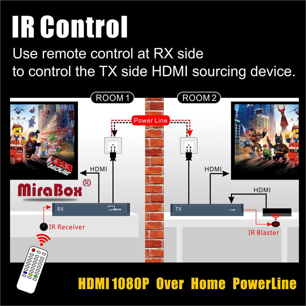 MiraBox 300m HDMI Extender IR over PowerLine Or Telephone Line 1080P PLC HDMI Over Powerline Extender IR Transmitter Receiver hsv900ir 1080p hdmi over home s powerline extender ir with loopout support 300m 984ft transmission hdmi over powerline extender