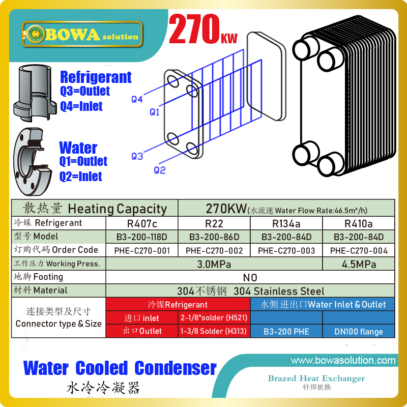 270KW PHE condenser matches with 220m3/h semi hermetic screw compressor water chillers or 80HP heat pump, such as HSK7461 80