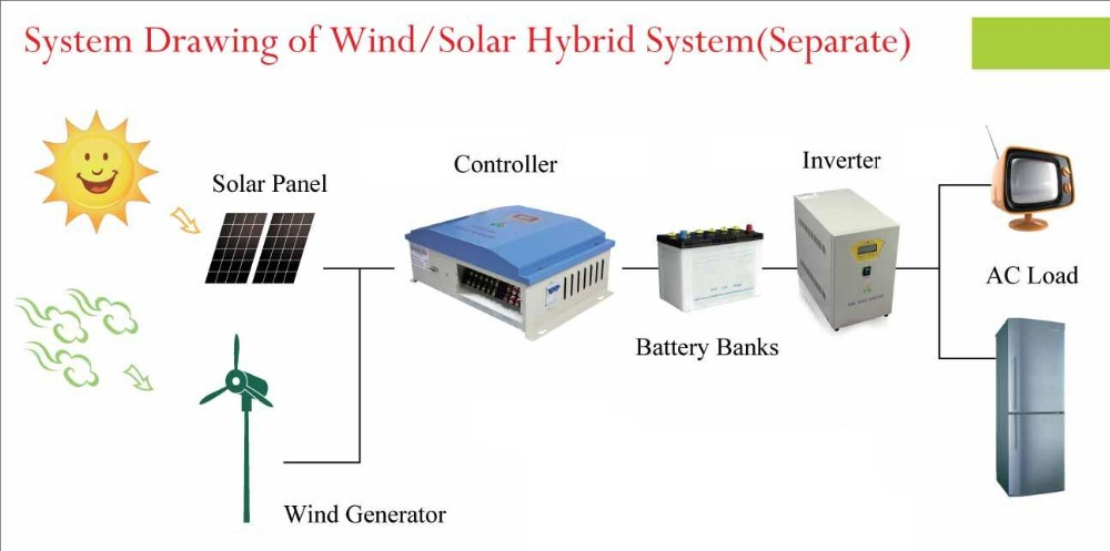 System drawing of wind solar hybrid system(separate)