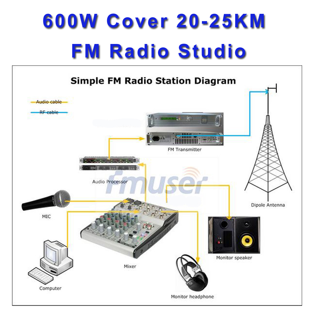 Fu 500w 600w Fm Radio Transmitter Audio Broadcast For Schematics Transmitters Tv Stereo Station In Equipments From Consumer Electronics On