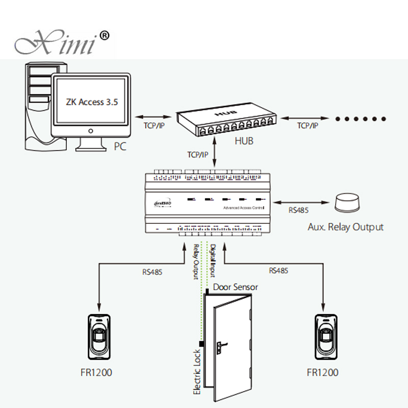 Image 5 - RS485 Fingerprint Reader For Access Control System Inbio460 Access Control Panel ZK FR1200 Fingerprint And RFID Card Reader-in Fingerprint Recognition Device from Security & Protection