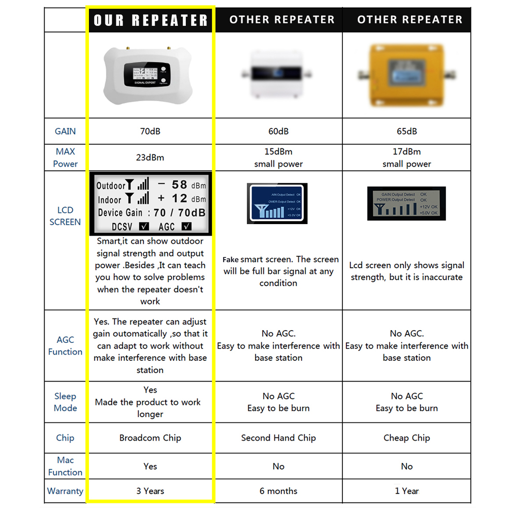 Répétnet 3G WCDMA 2100 amplificateur de Signal de téléphone portable bande 1 3G WCDMA répéteur de Signal 70dB Gain LCD affichage AGC ALC 3G Booster - 2