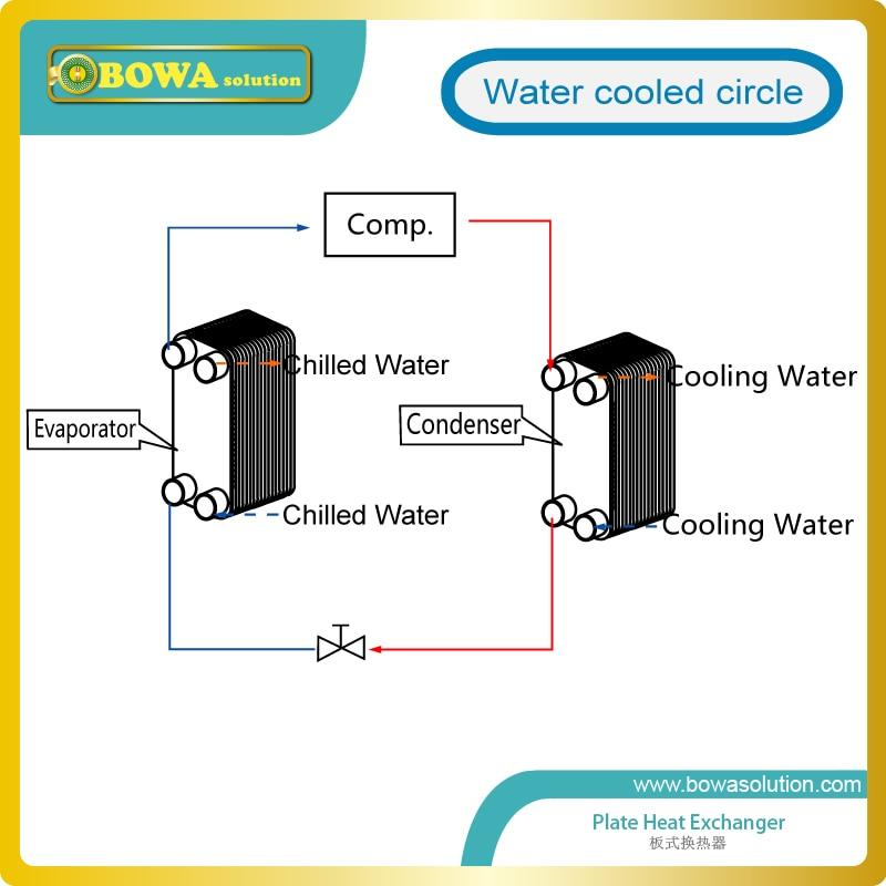 20 Plate Heat Exchanger Diagram - Block And Schematic Diagrams •