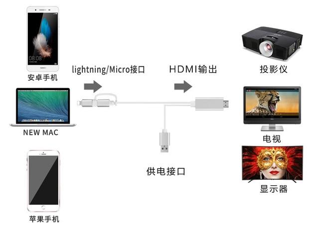 1080P HDMI USB Micro câble Audio pour Huawei Apple iPhone Samsung Xiaomi moniteur adaptateur ordinateur TV projecteur numérique fil ligne