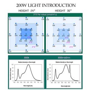 Image 4 - Tự Làm Mờ 240W QB288 Samsung Lm301B LM301H 3000K/3500K Phối 660nm UV Đèn Hồng Ngoại IR LED Phát Triển Ánh Sáng, đèn LED Bảng MEANWELL Lái Xe