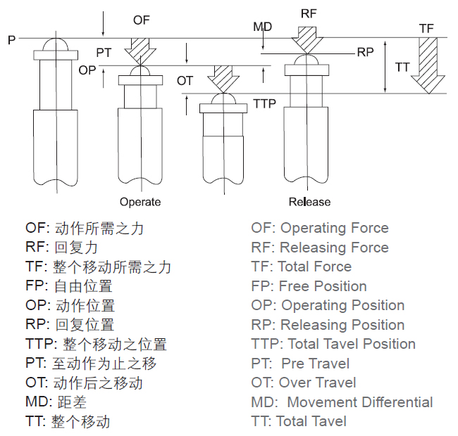 (20 peças lote) cm-1305 interruptor micro