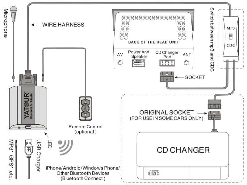 Swell Detail Feedback Questions About Yatour Bluetooth Music Play Phone Wiring 101 Archstreekradiomeanderfmnl