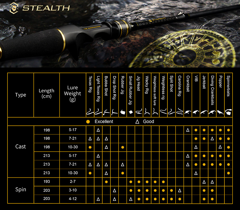 Stealth Rod Cast & Spin PC--Details (2)