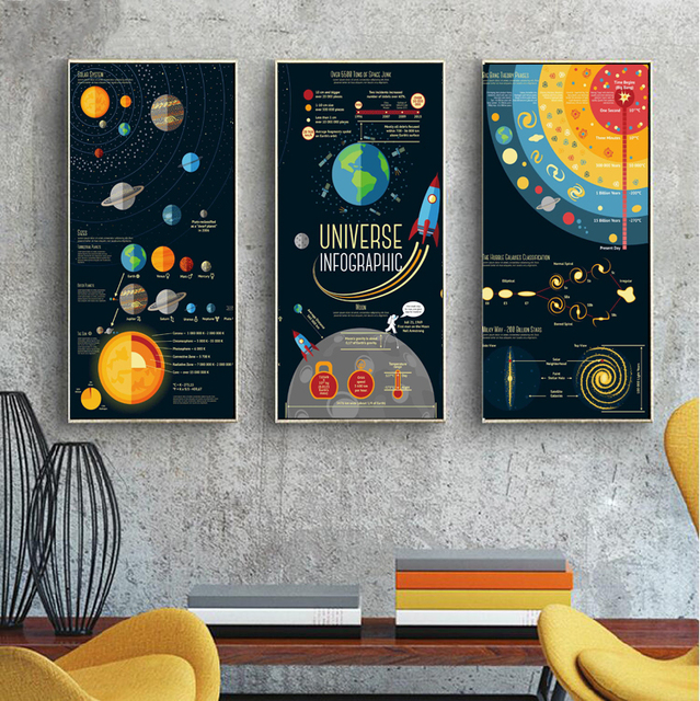 3 Panels Nordic Decor Solar System Canvas Painting E Poster
