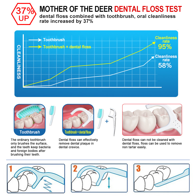 Y& W& F 30 шт. стоматологический Стик для зубной нити и зубочистки межзубная щетка для удаления зубного налета межзубная щетка уход за полостью рта чистка зубов