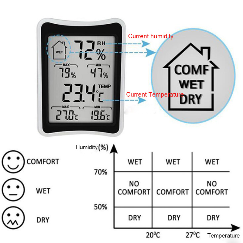 BEYLSION Digital Temperature Humidity Thermometer Hygrometer Electronic Thermometer Humidity Monitor For Plant Grow Lamp Tent (3)