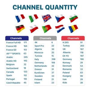 Image 2 - Европа IP ТВ коробка бесплатно 1 месяц IP ТВ Франция арабский KM9 PRO Смарт Android ТВ 9,0 коробка Канада Испания Италия Португалия IP ТВ Германия IP ТВ