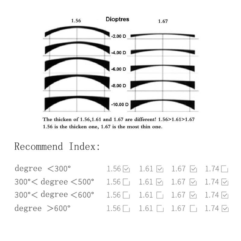 Brechungsindex Index Myopie Linse Qualität 1 67 Optische Klare Brille Brillenglas Augen 67 Top 1 Anpassen tBqwH