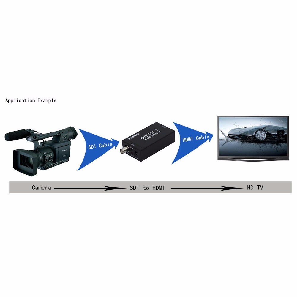 SDI to HDMI application-ciecoo