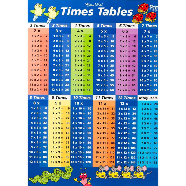 J0215 Mathematics multiplication table Pop 14x21 24x36 Inches Silk - multiplication table