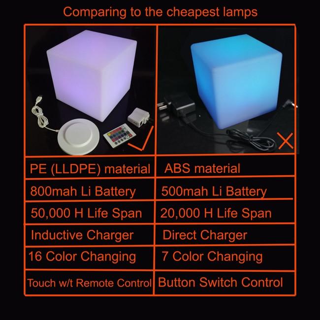 Comparing2