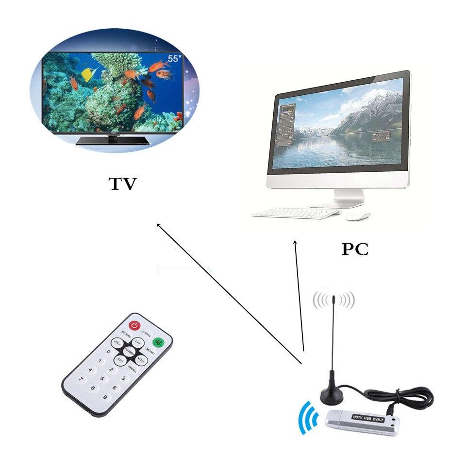 LNOP HDTV USB DVB-T receiver tuner tv Stick DVB T HD digital TV DVBT satellite receiver with antenna for Windows 7 / Vista