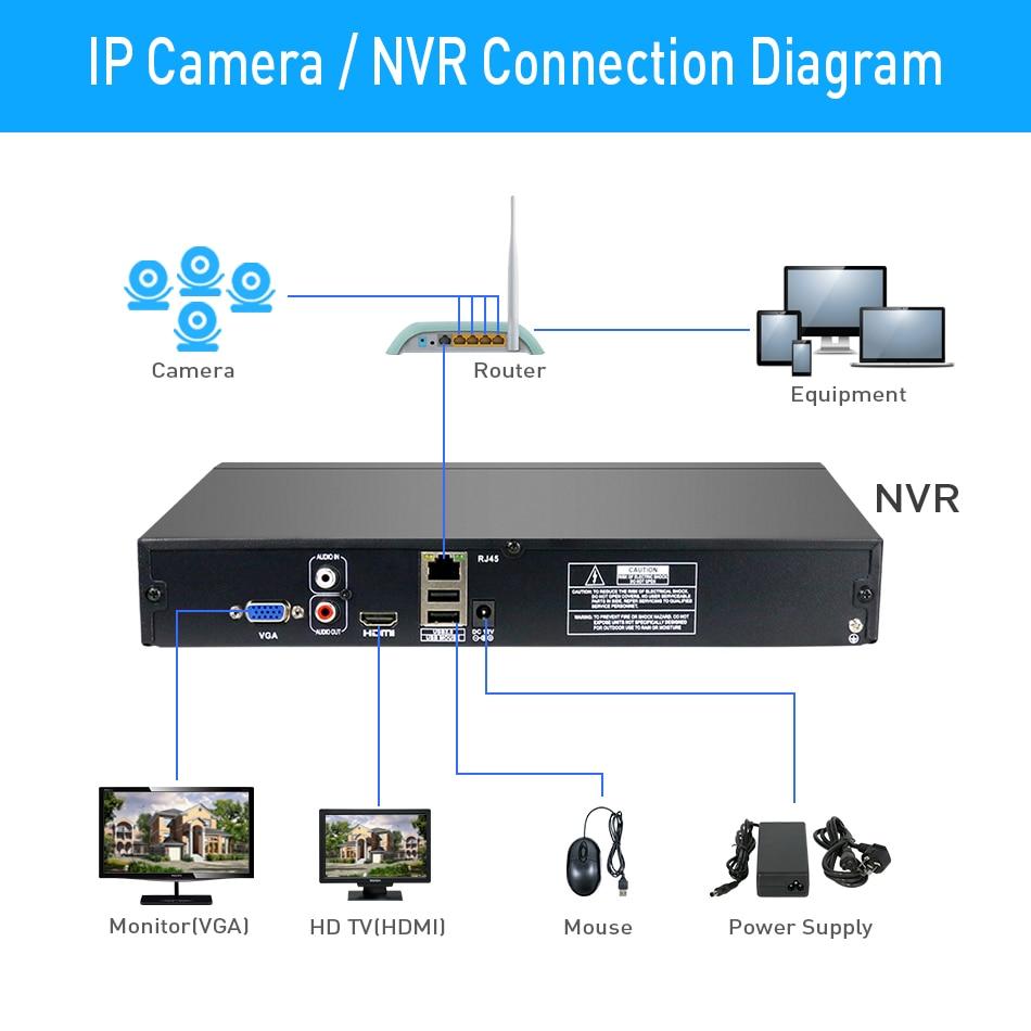 Hiseeu 2HDD 25CH 5MP 32CH 1080P 8CH 4K CCTV H.264 / H.265 NVR DVR - Schutz und Sicherheit - Foto 5