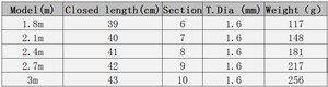 Image 5 - 1,8 3 м карбоновая спиннинговая удочка, короткая жесткая телескопическая удочка для басов, карпа, сверхлегкая лодка, рок палка, палка